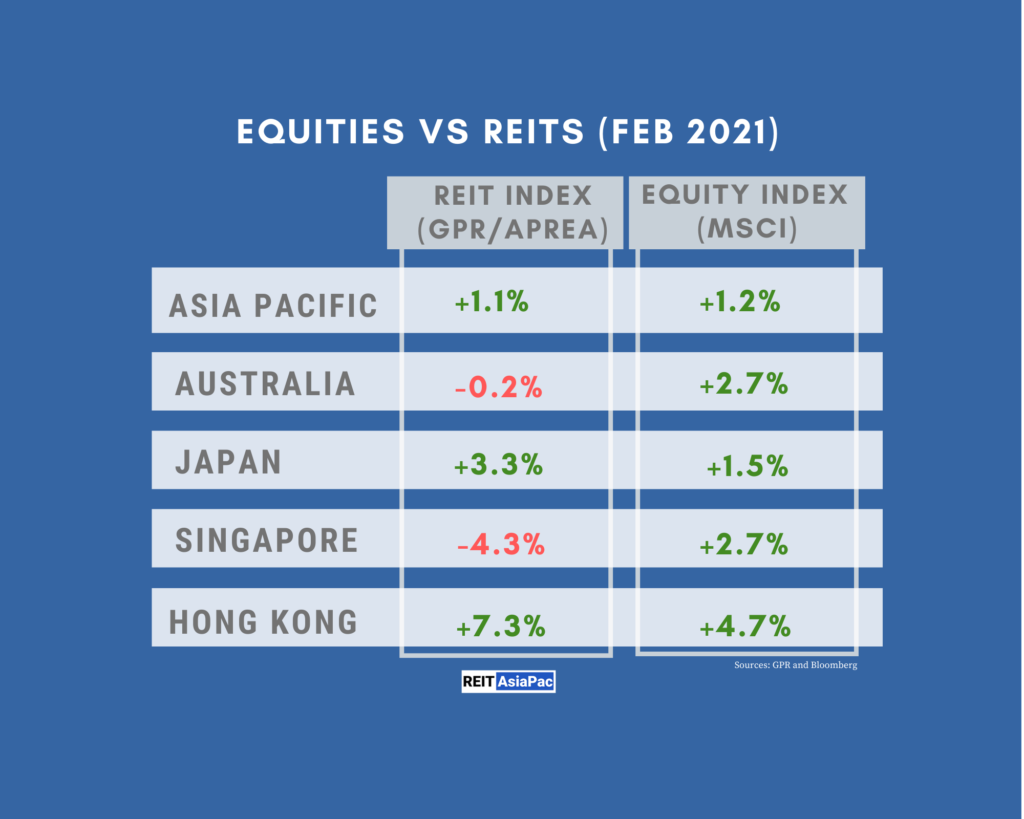 Asia Pacific REITs Mirror Equity Gains on Economic Recovery Hopes