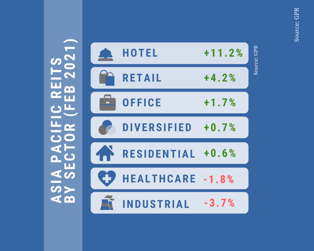 Asia Pacific REITs Turn Positive in February, Hotel Jumps 11.2%
