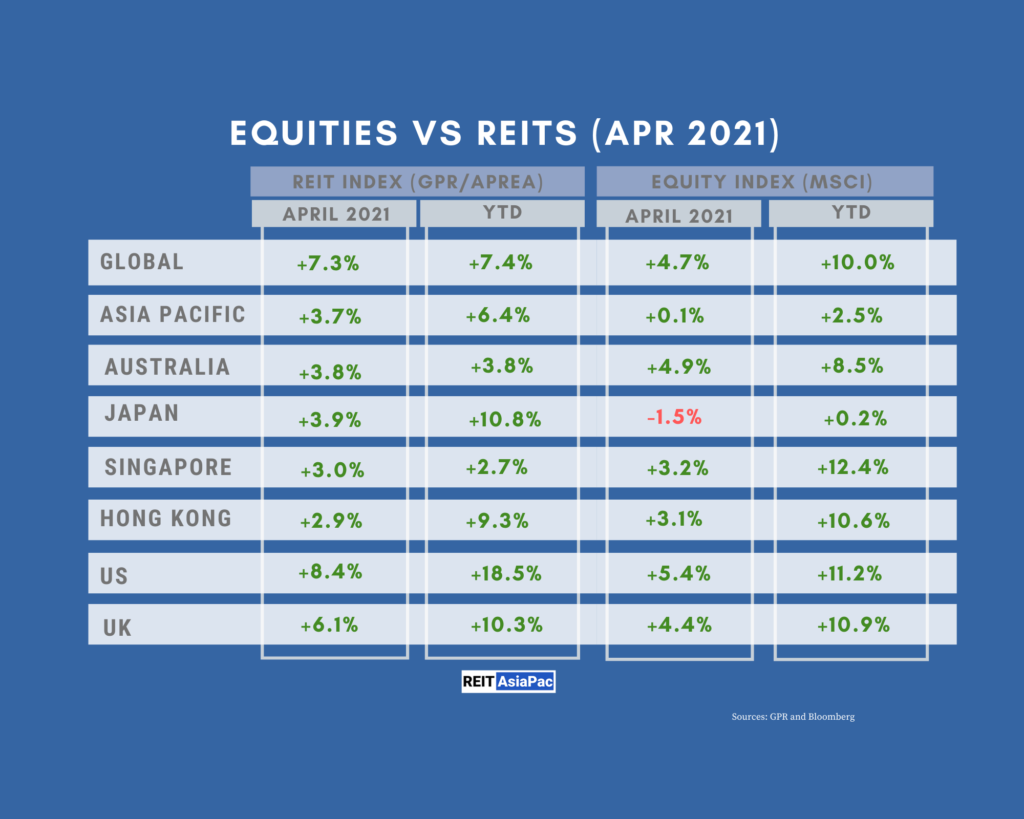 Global REITs Outperformed Equities in April